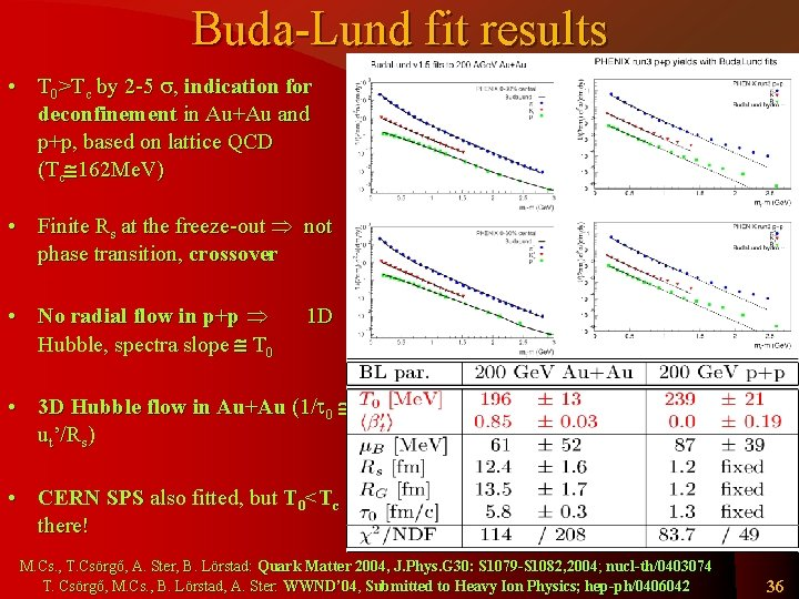 Buda-Lund fit results • T 0>Tc by 2 -5 s, indication for deconfinement in