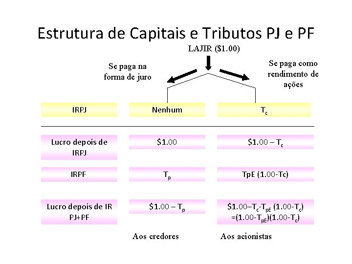 Estrutura de Capitais e Tributos PJ e PF LAJIR ($1. 00) Se paga como