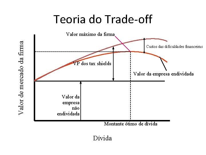 Teoria do Trade-off Valor de mercado da firma Valor máximo da firma Custos das