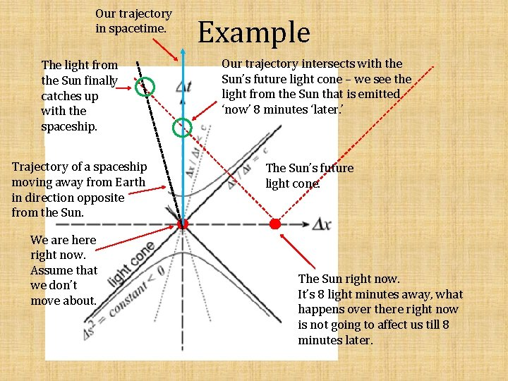 Our trajectory in spacetime. The light from the Sun finally catches up with the