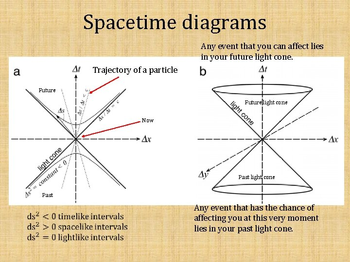 Spacetime diagrams Any event that you can affect lies in your future light cone.