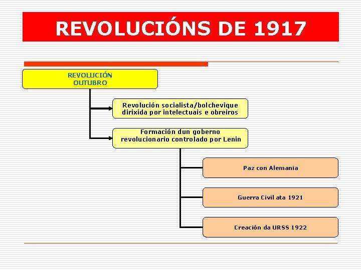 REVOLUCIÓNS DE 1917 REVOLUCIÓN OUTUBRO Revolución socialista/bolchevique dirixida por intelectuais e obreiros Formación dun