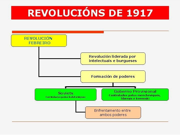 REVOLUCIÓNS DE 1917 REVOLUCIÓN FEBREIRO Revolución liderada por intelectuais e burgueses Formación de poderes