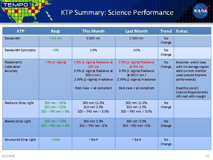 KTP Summary: Science Performance KTP Bandwidth Symmetry Radiometric Calibration Accuracy Reqt This Month Last