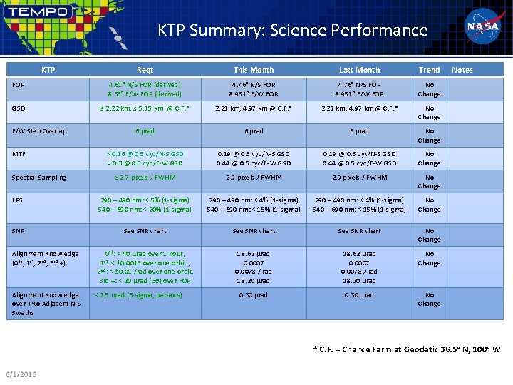 KTP Summary: Science Performance KTP Reqt This Month Last Month Trend FOR 4. 61°