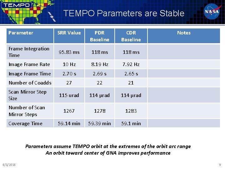 TEMPO Parameters are Stable Parameter SRR Value PDR Baseline CDR Baseline Frame Integration Time