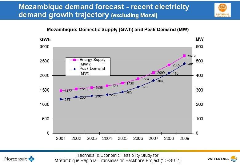 Mozambique demand forecast - recent electricity demand growth trajectory (excluding Mozal) Klicka här för