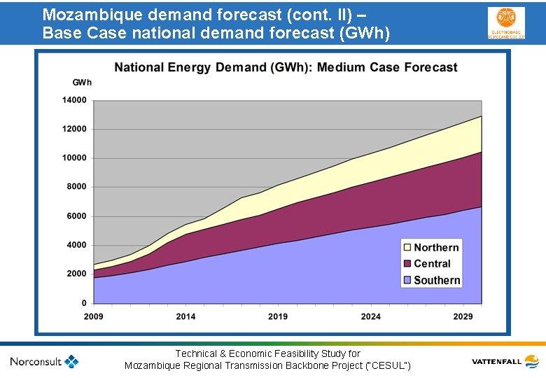 Mozambique demand forecast (cont. II) – Base Case national demand forecast (GWh) Klicka här
