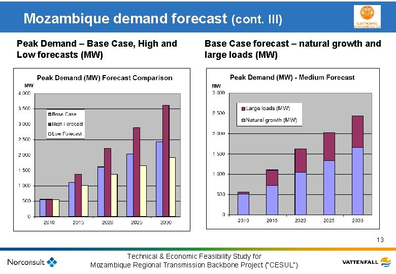 Mozambique demand forecast (cont. III) Peak Demand – Base Case, High and Low forecasts