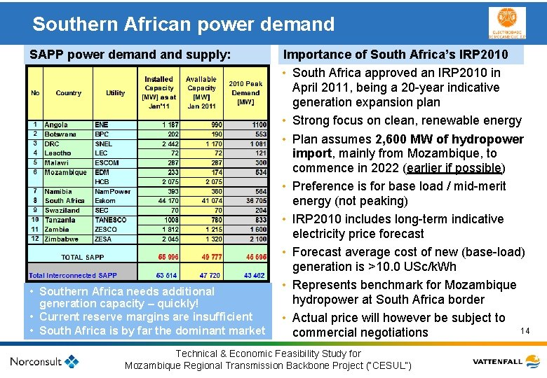 Southern African power demand Importance of South Africa's IRP 2010 • South Africa approved