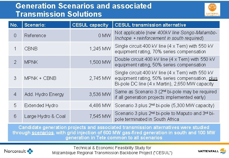 Generation Scenarios and associated Transmission Solutions No. Scenario: 0 Reference 1 2 CESUL capacity