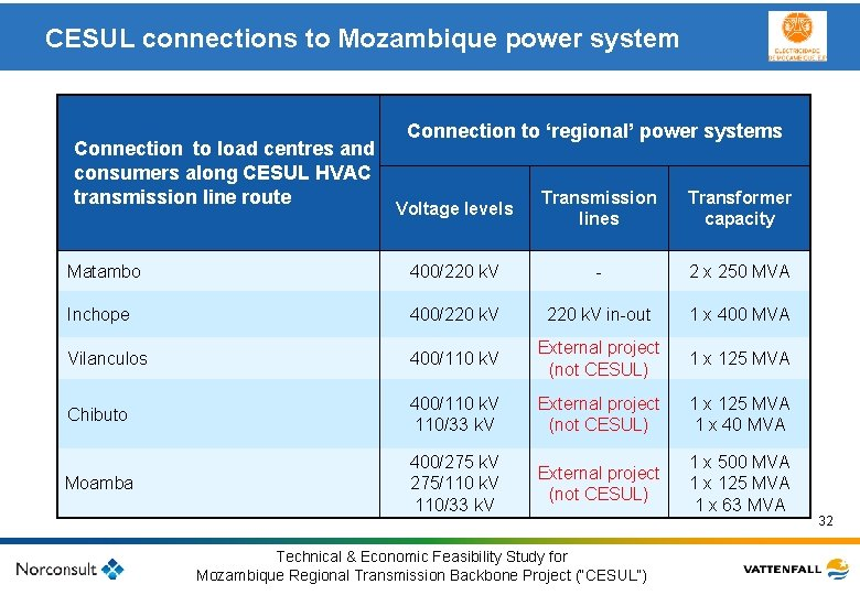 CESUL connections to Mozambique power system Connection to 'regional' power systems Connection to load