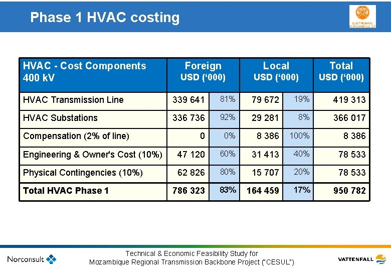Phase 1 HVAC costing HVAC - Cost Components Foreign Local underrubrik USD (' 000)