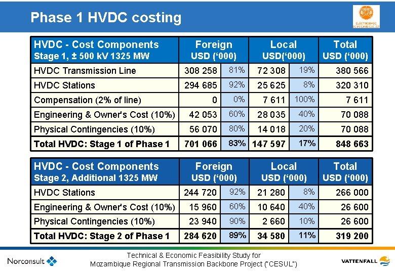 Phase 1 HVDC costing HVDC - Cost Components Stage 1, ± 500 k. V