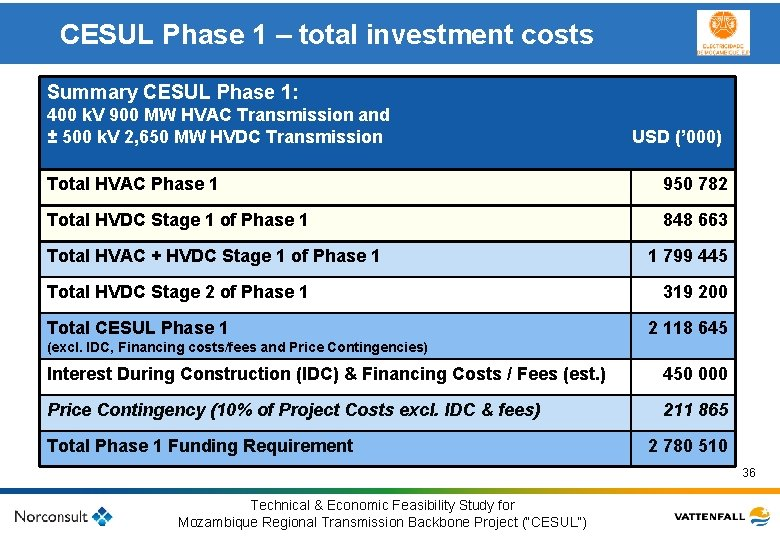 CESUL Phase 1 – total investment costs Summary CESUL Phase 1: 400 k. V
