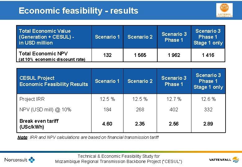 Economic feasibility - results Total Economic Value Scenario 3 (Generation + CESUL) Scenario 1