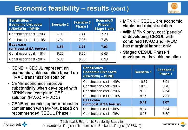 Economic feasibility – results (cont. ) • MPNK + CESUL are economic viable and