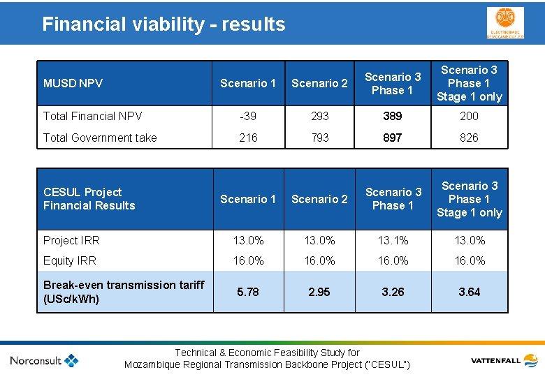 Financial viability - results MUSD NPV Scenario 1 Scenario 2 Scenario 3 Phase 1