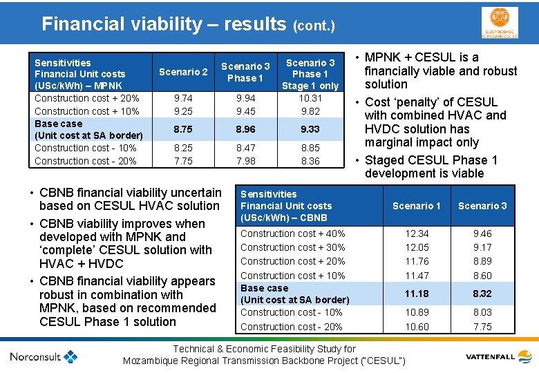 Financial viability – results (cont. ) • MPNK + CESUL is a Sensitivities Scenario