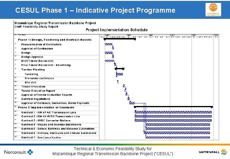 CESUL Phase 1 – Indicative Project Programme Klicka här för att ändra format på