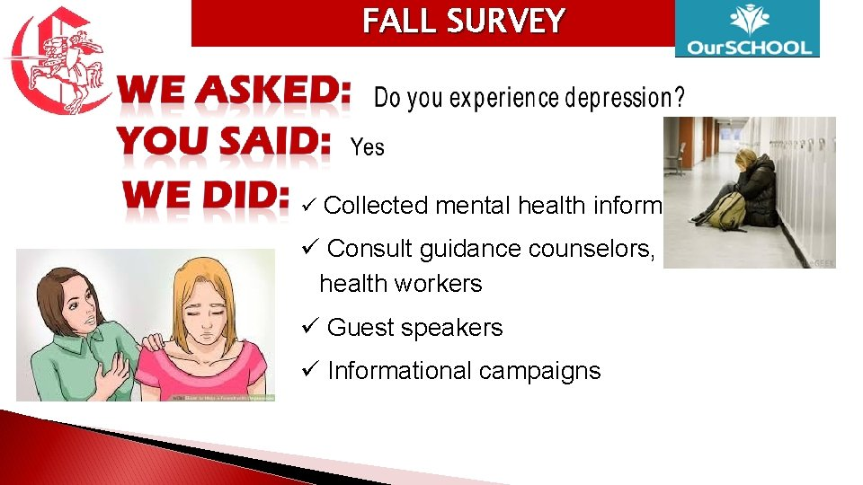 FALL SURVEY Collected mental health information Consult guidance counselors, mental health workers Guest speakers