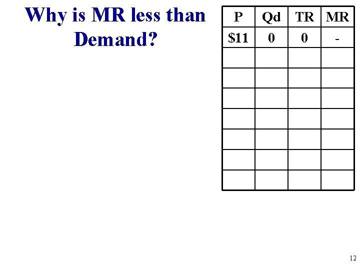 Why is MR less than Demand? P Qd TR MR $11 0 0 -