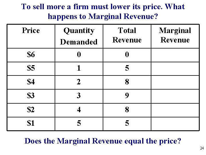 To sell more a firm must lower its price. What happens to Marginal Revenue?