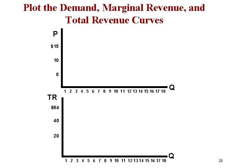 Plot the Demand, Marginal Revenue, and Total Revenue Curves P $15 10 5 TR