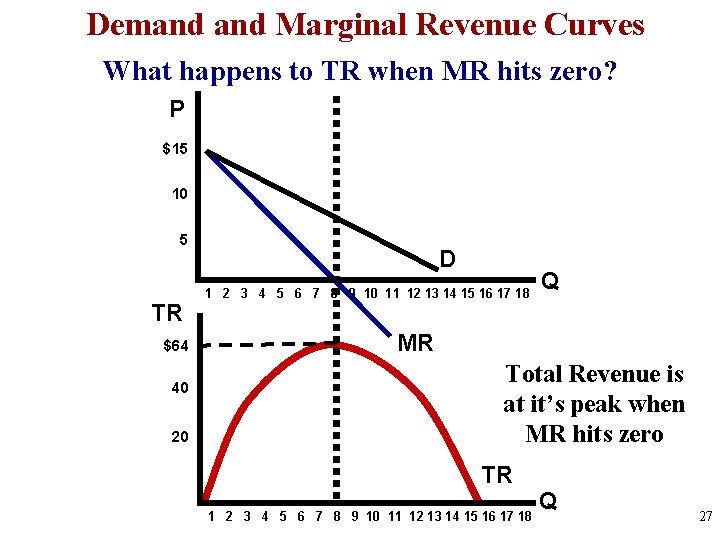 Demand Marginal Revenue Curves What happens to TR when MR hits zero? P $15