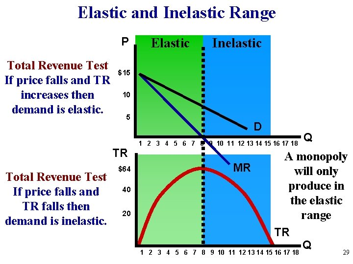 Elastic and Inelastic Range P Total Revenue Test If price falls and TR increases