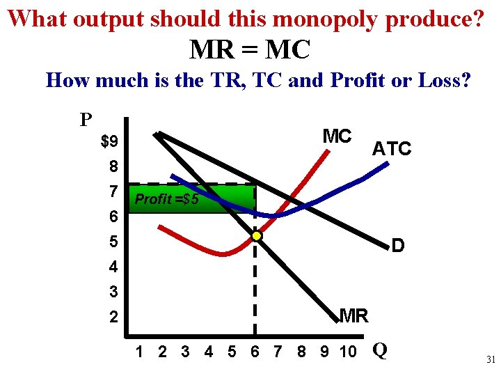 What output should this monopoly produce? MR = MC How much is the TR,