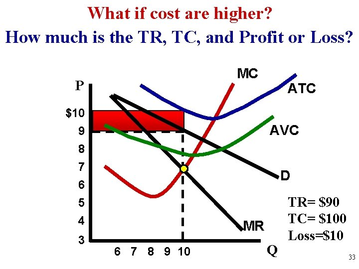 What if cost are higher? How much is the TR, TC, and Profit or