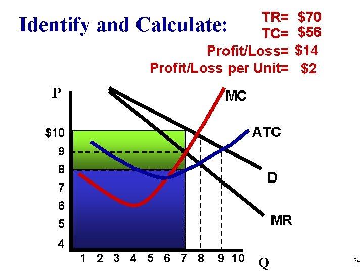 Identify and TR= Calculate: TC= Profit/Loss per Unit= P $70 $56 $14 $2 MC