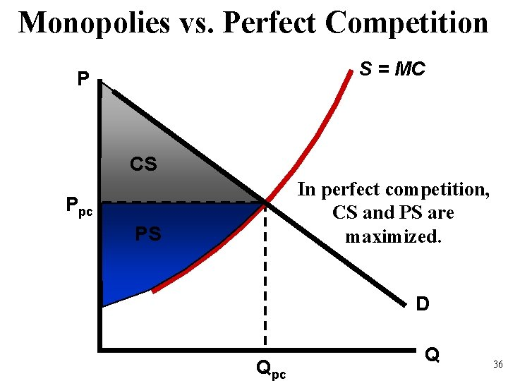 Monopolies vs. Perfect Competition S = MC P CS In perfect competition, CS and