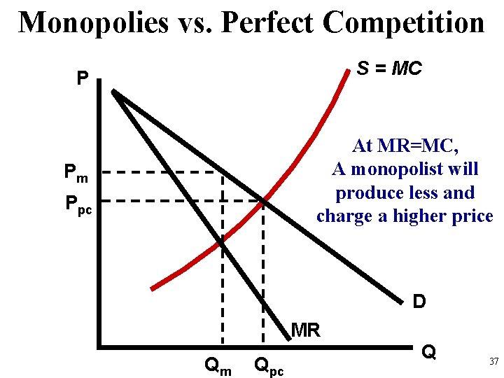 Monopolies vs. Perfect Competition S = MC P At MR=MC, A monopolist will produce