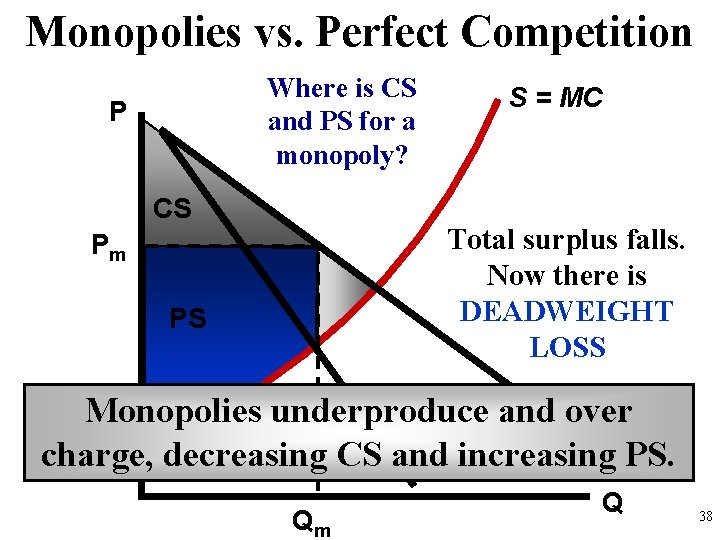 Monopolies vs. Perfect Competition Where is CS and PS for a monopoly? P CS