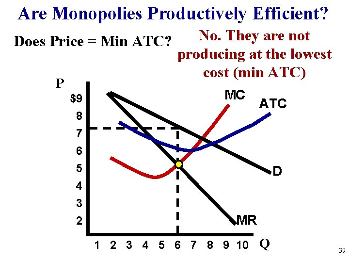 Are Monopolies Productively Efficient? Does Price = Min ATC? P $9 8 7 6