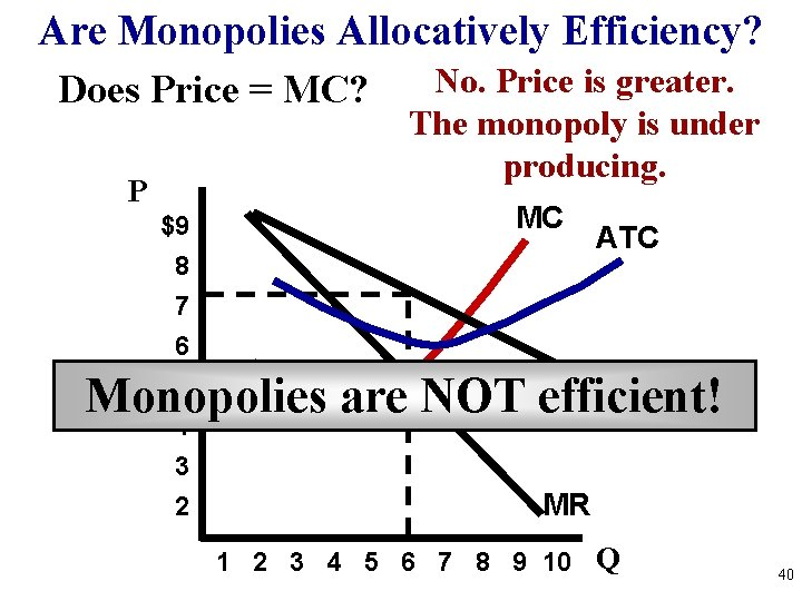 Are Monopolies Allocatively Efficiency? Does Price = MC? P $9 8 7 6 5