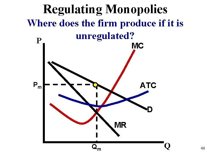 Regulating Monopolies Where does the firm produce if it is unregulated? P MC Pm