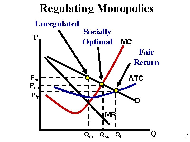 Regulating Monopolies Unregulated P Socially Optimal MC Fair Return Pm Pso Pfr ATC D
