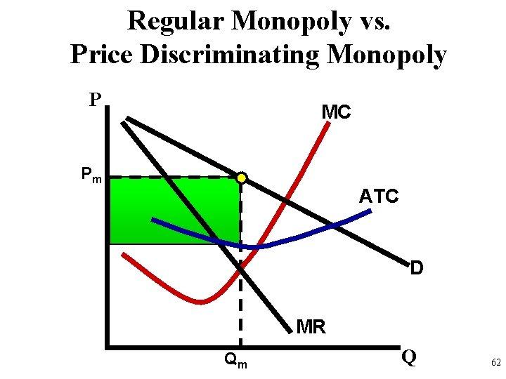 Regular Monopoly vs. Price Discriminating Monopoly P MC Pm ATC D MR Qm Q