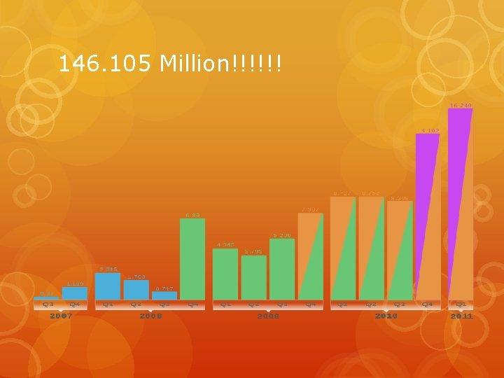 146. 105 Million!!!!!!