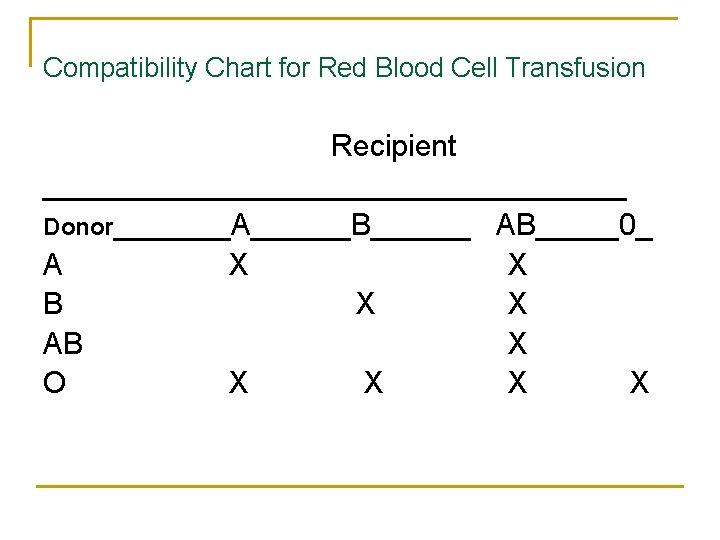 Compatibility Chart for Red Blood Cell Transfusion Recipient __________________ Donor_______A______B______ AB_____0_ A X X