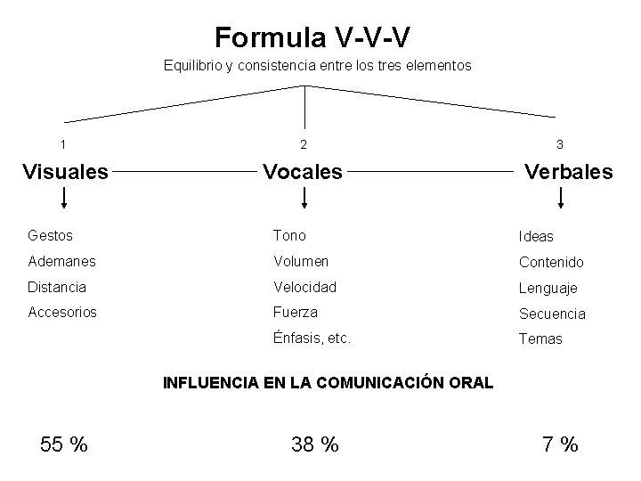 Formula V-V-V Equilibrio y consistencia entre los tres elementos 1 2 Visuales Vocales 3