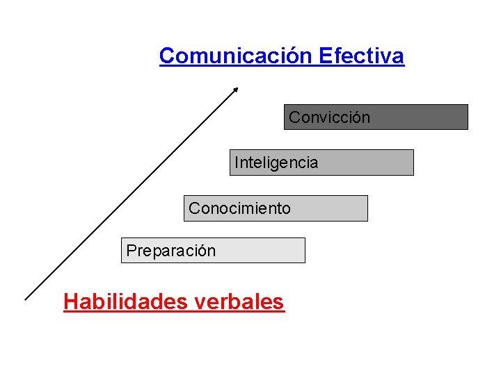 Comunicación Efectiva Convicción Inteligencia Conocimiento Preparación Habilidades verbales