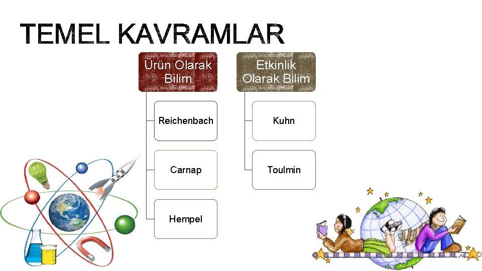 Ürün Olarak Bilim Etkinlik Olarak Bilim Reichenbach Kuhn Carnap Toulmin Hempel 12