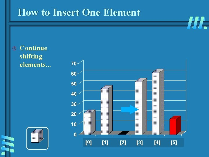 How to Insert One Element · Continue shifting elements. . . [0] [1] [2]