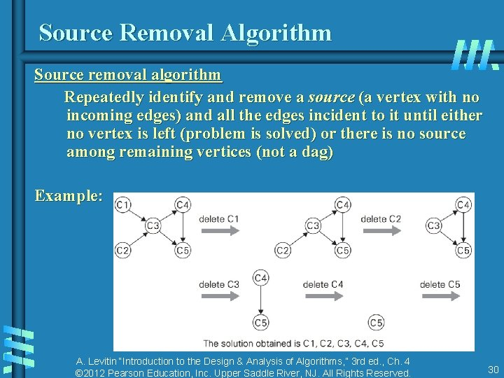 Source Removal Algorithm Source removal algorithm Repeatedly identify and remove a source (a vertex