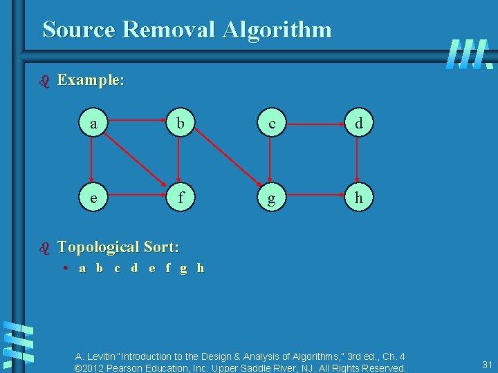 Source Removal Algorithm b b Example: a b c d e f g h