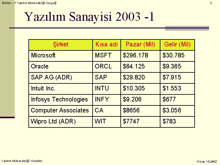 Bölüm – 1 Yazılım Mühendisliği Gerçeği 3 Yazılım Sanayisi 2003 -1 Şirket Kısa adı